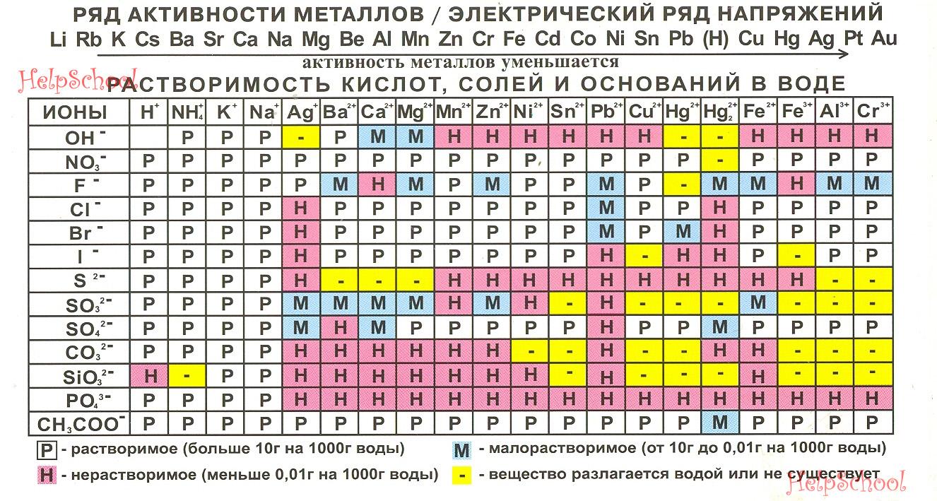 Растворимость газов таблица